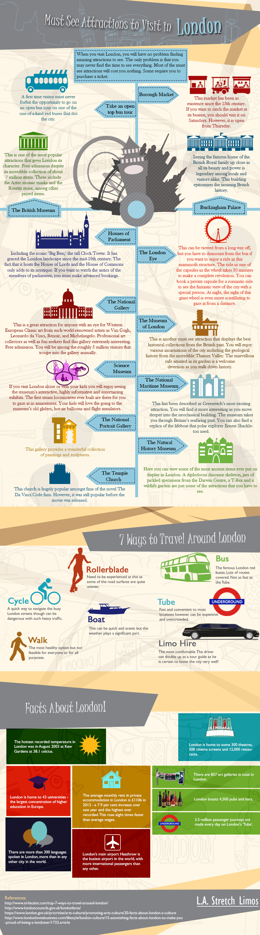 Top Destinations in London