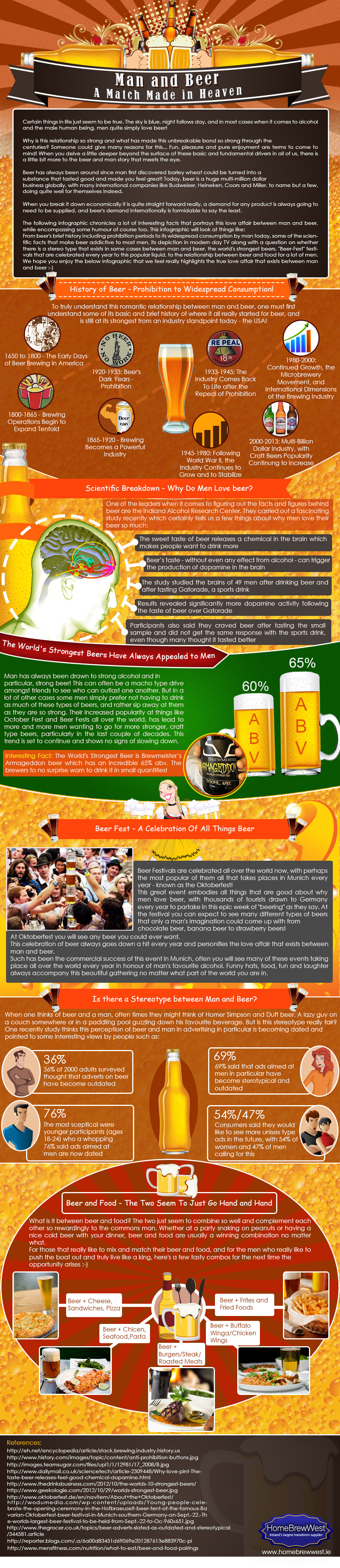Infographic about men and beers