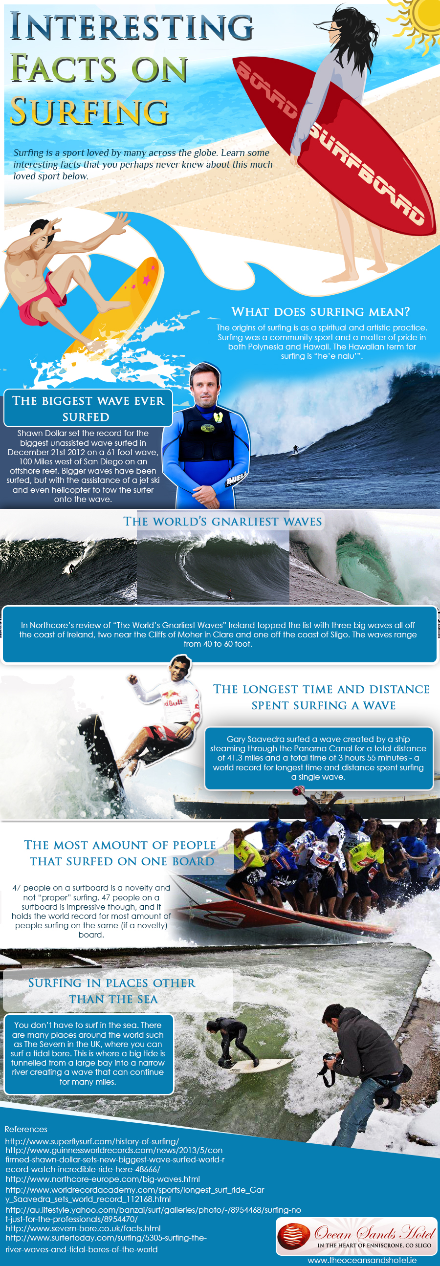 Facts about Surfing