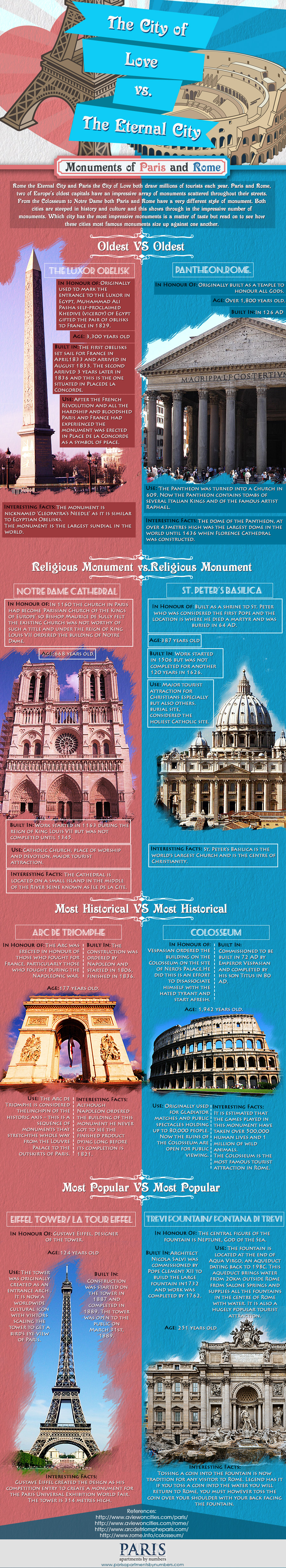 Paris vs. Rome (Infographic)